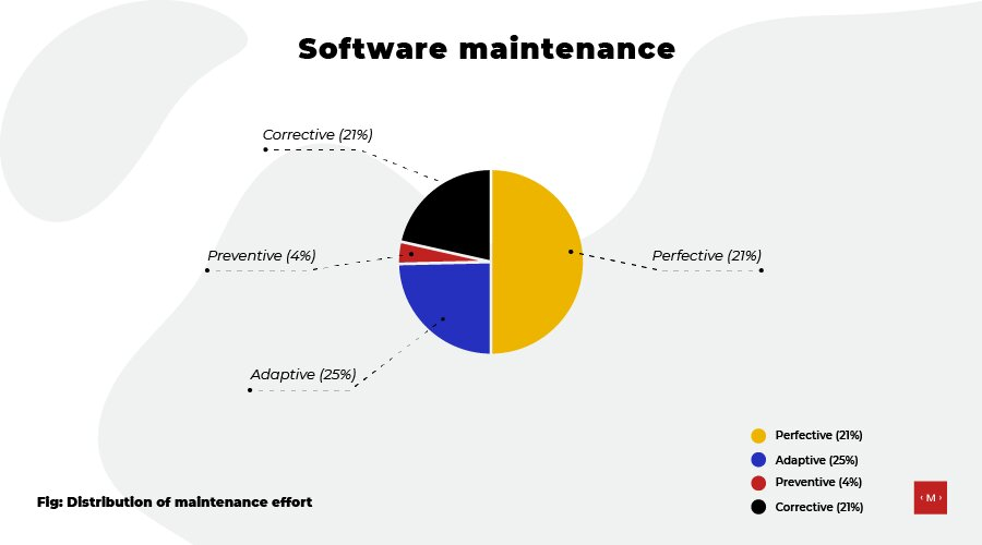 distribution-of-maintenance-services