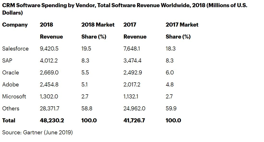 crm-software-spending