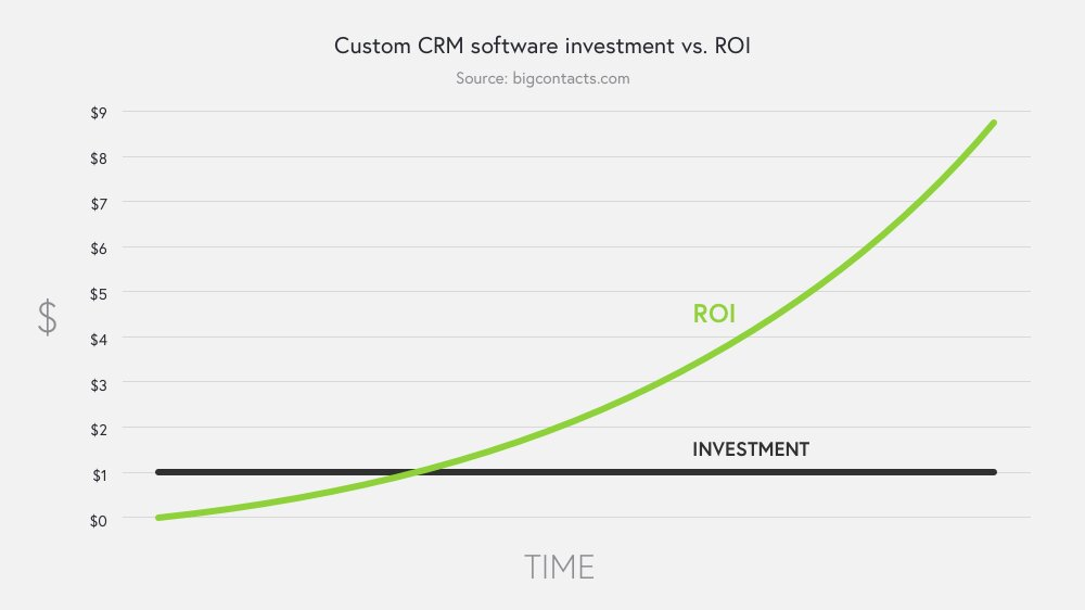 roi-rate-for-custom-software