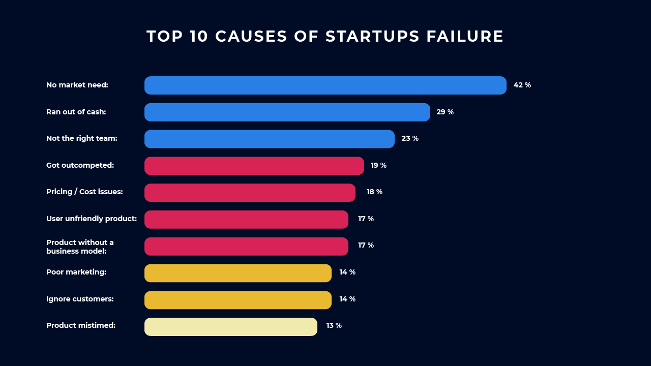 Top 10 causes of startups failure