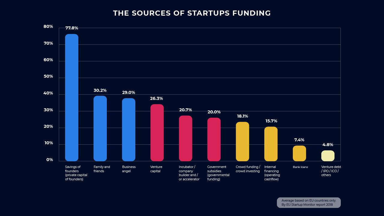 The sources of startups funding