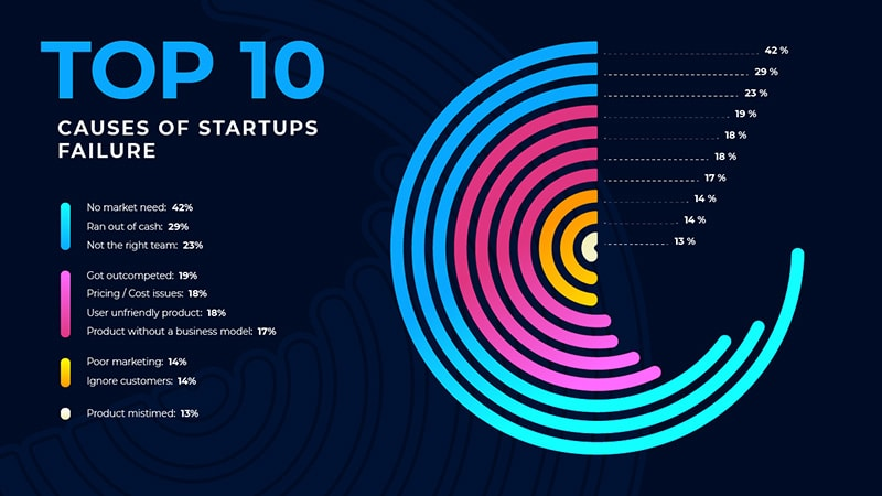 Top_10_causes_of_startups_failur