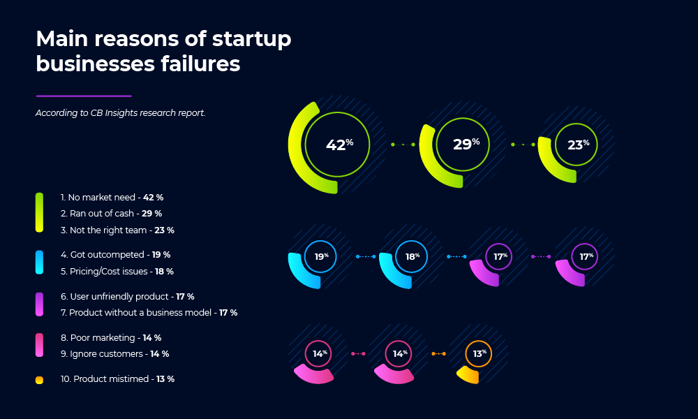 Main reasons of startup businesses failures