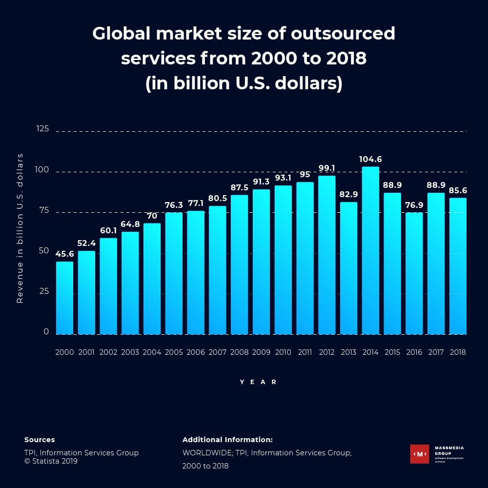 global market size pf outsourced services