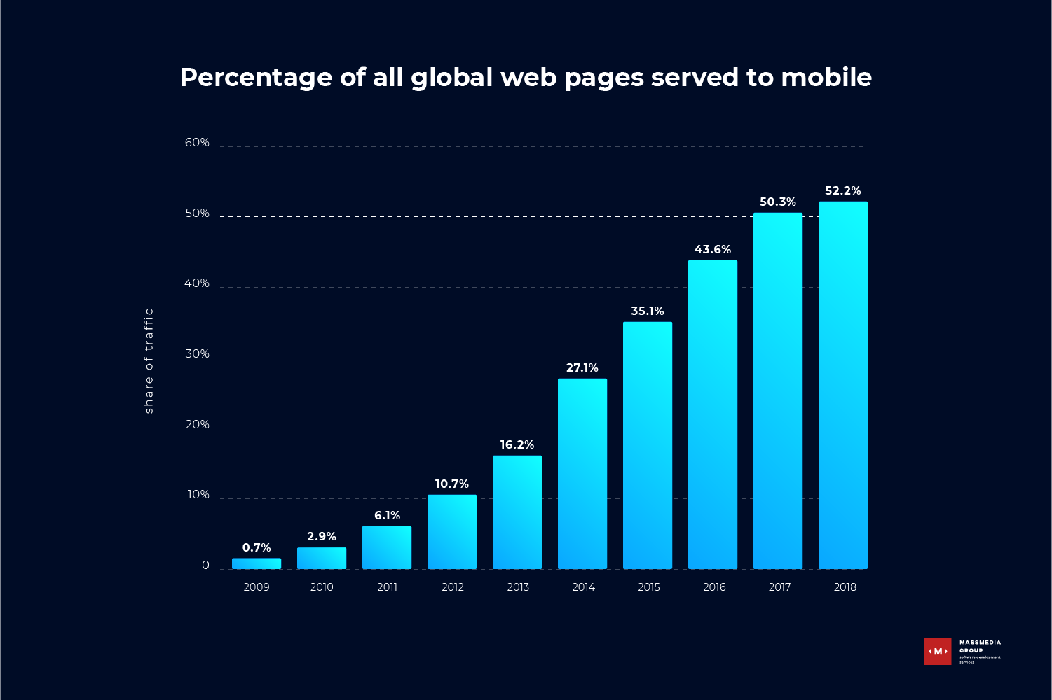 Percentage of all global web pages served to mobile statistics