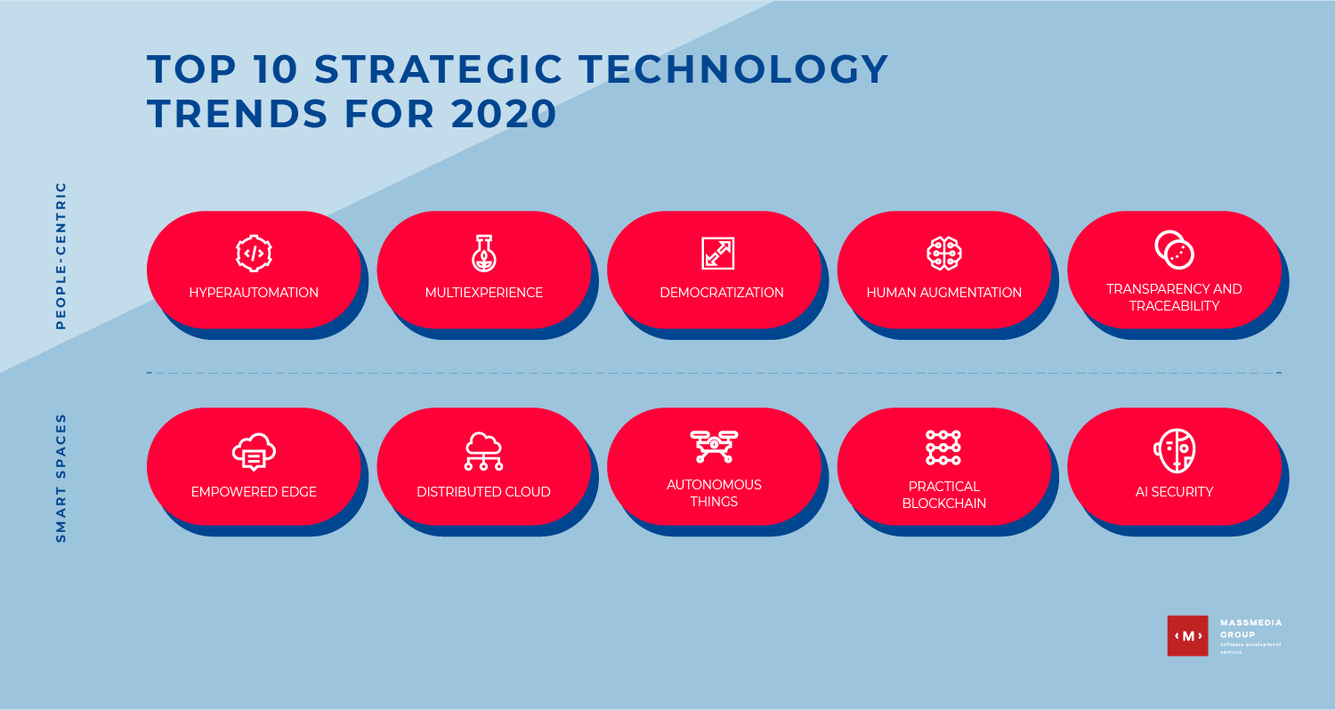 top-10-strategic-technology-min