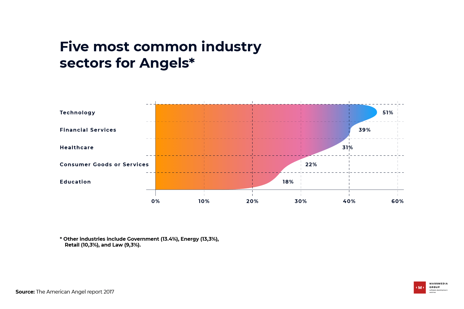 five most common industry sectors for angels