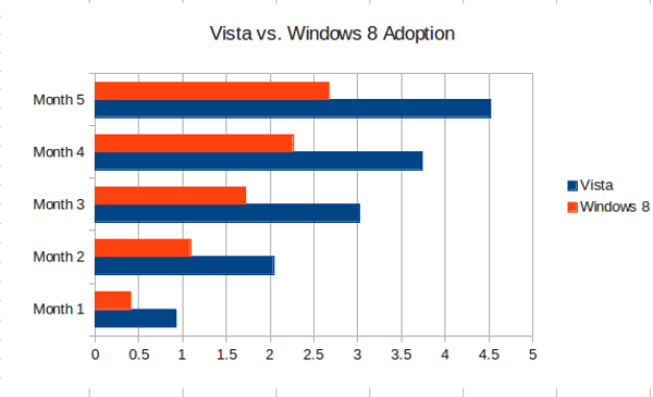 vista vs windows 8 adoption
