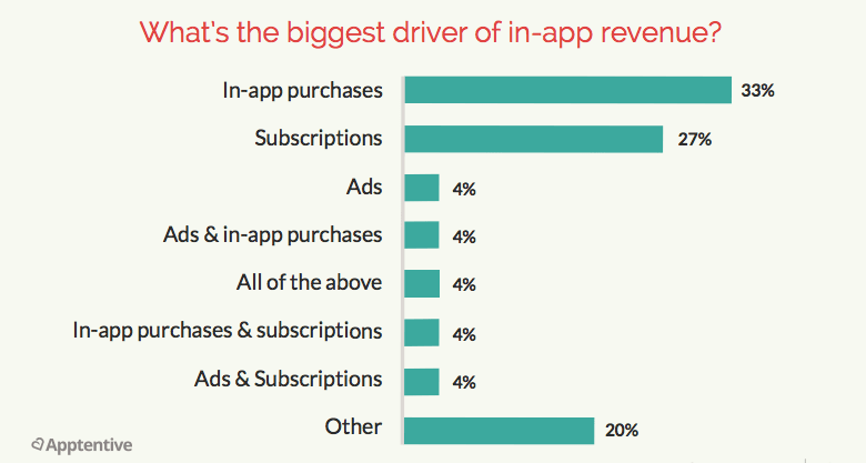 the-biggest-driver-of-in-app-revenue