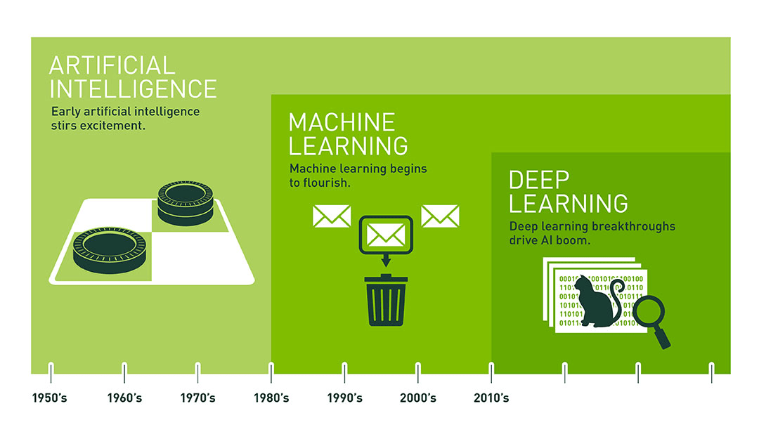 ai-machine-learning-and-deep-learning-scale