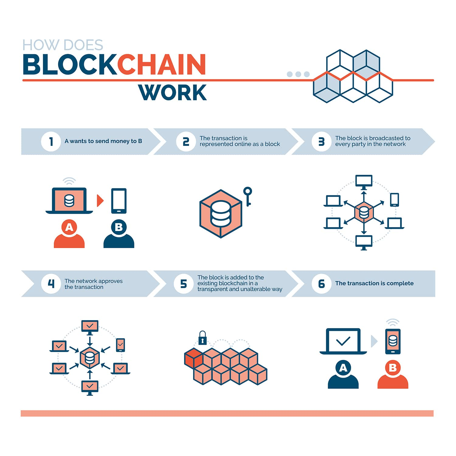 how-does-blockchain-works